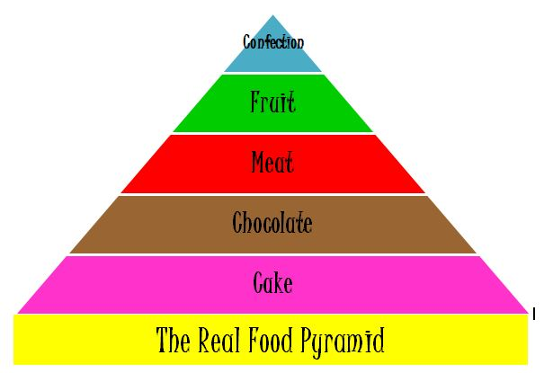 Real Food Pyramid
